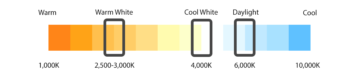 Light Online - Lighting Blog - Guide to Colour Temperature and It's